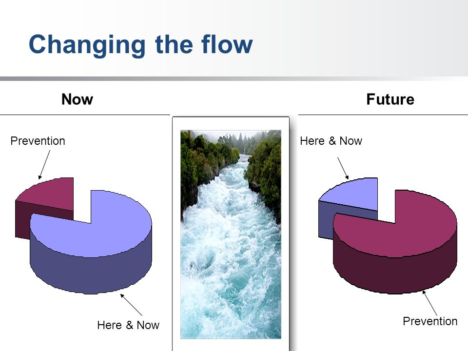 Changing the flow NowFuture Prevention Here & Now Prevention Here & Now