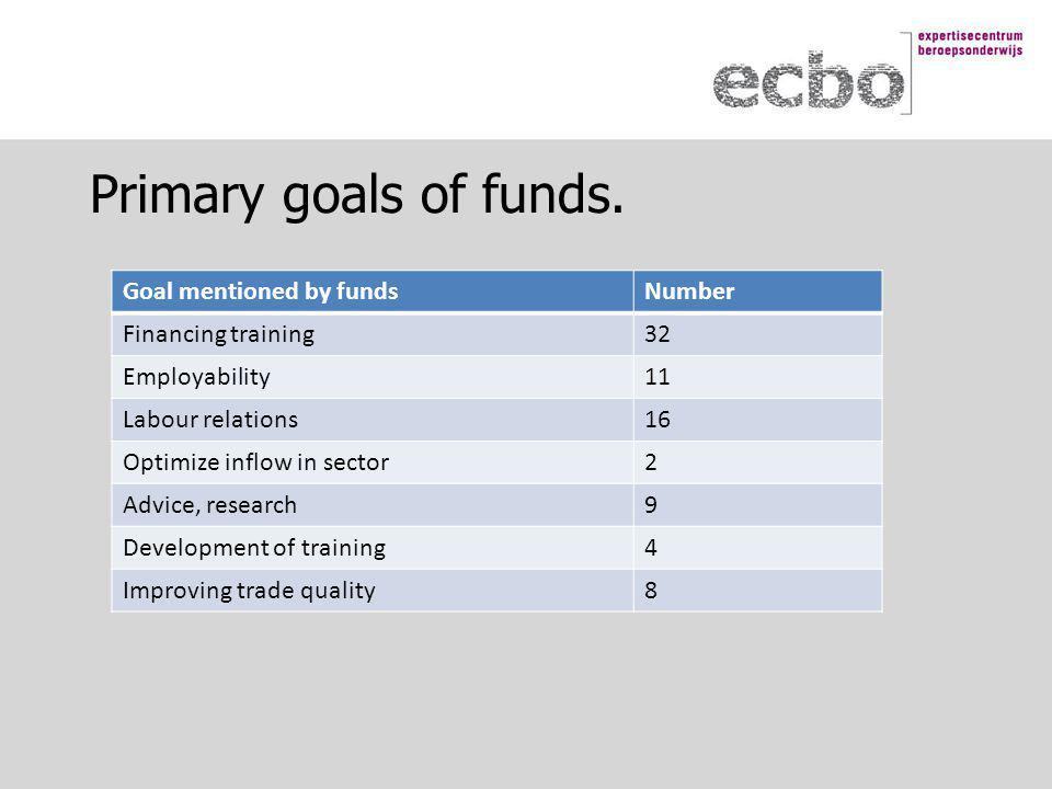 Primary goals of funds.
