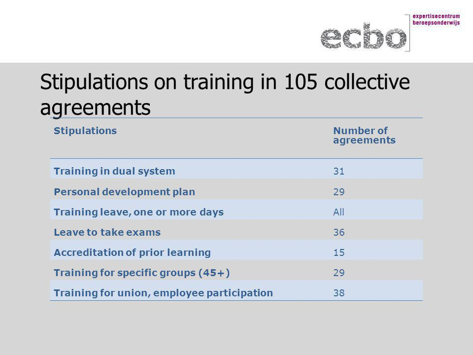 Stipulations on training in 105 collective agreements StipulationsNumber of agreements Training in dual system31 Personal development plan29 Training leave, one or more daysAll Leave to take exams36 Accreditation of prior learning15 Training for specific groups (45+)29 Training for union, employee participation38