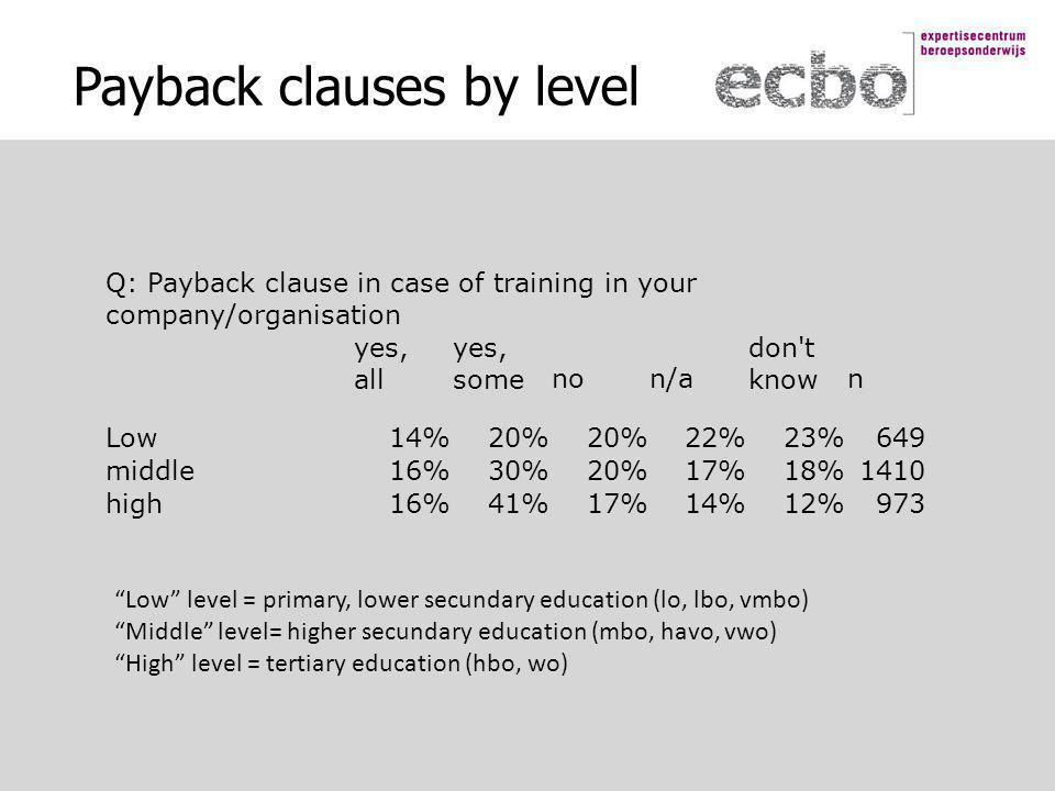 Payback clauses by level Q: Payback clause in case of training in your company/organisation yes, all yes, somenon/a don t known Low14%20% 22%23%649 middle16%30%20%17%18%1410 high16%41%17%14%12%973 Low level = primary, lower secundary education (lo, lbo, vmbo) Middle level= higher secundary education (mbo, havo, vwo) High level = tertiary education (hbo, wo)