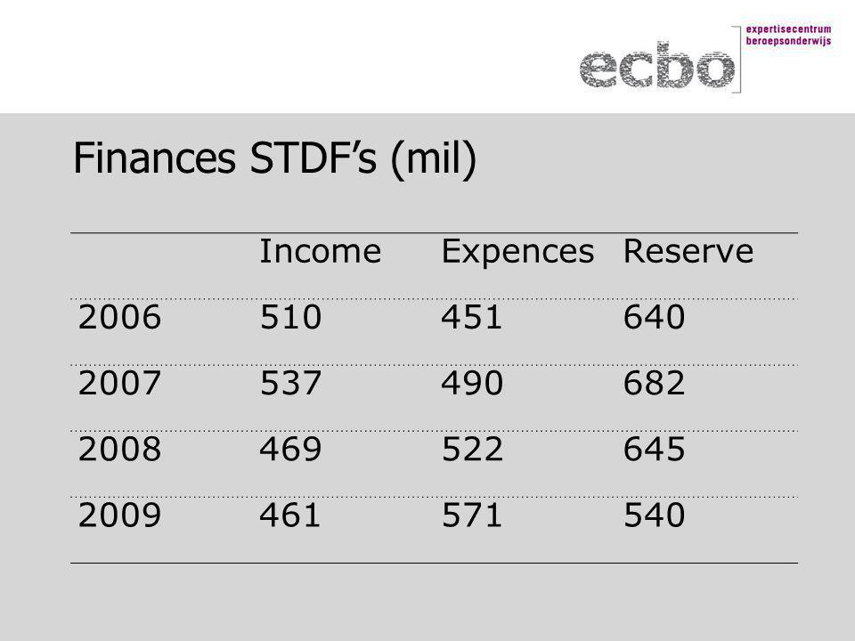 Finances STDF's (mil) IncomeExpencesReserve 2006510451640 2007537490682 2008469522645 2009461571540