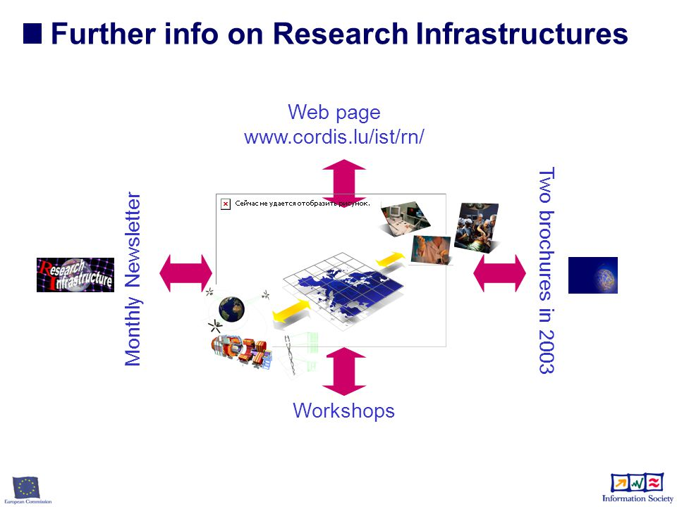 Web page www.cordis.lu/ist/rn/ Workshops Further info on Research Infrastructures Monthly Newsletter Two brochures in 2003