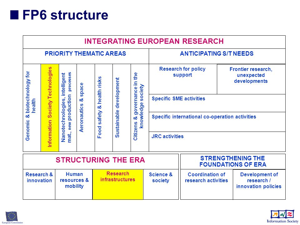 FP6 structure INTEGRATING EUROPEAN RESEARCH Genomic & biotechnology for health Sustainable development Nanotechnologies, intelligent mat., new production processes Aeronautics & space Food safety & health risks PRIORITY THEMATIC AREASANTICIPATING S/T NEEDS Specific international co-operation activities JRC activities Research & innovation STRUCTURING THE ERA Human resources & mobility Science & society Specific SME activities Coordination of research activities Development of research / innovation policies STRENGTHENING THE FOUNDATIONS OF ERA Research for policy support Frontier research, unexpected developments Citizens & governance in the knowledge society Information Society Technologies Research infrastructures