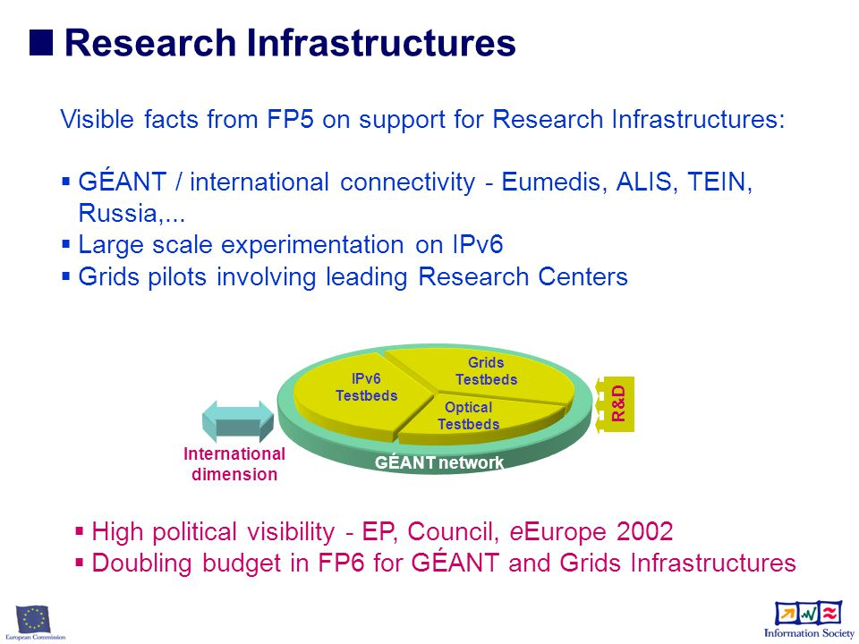e-Infrastructure  deployment of the most performant research backbone network in the world (GÉANT) – boosting the transfer of information GÉANT Grids pilots IPv6  piloting of new and particularly powerful forms of distributed computing – Grids – boosting the processing of information Two key aspects for the future: Research Infrastructures