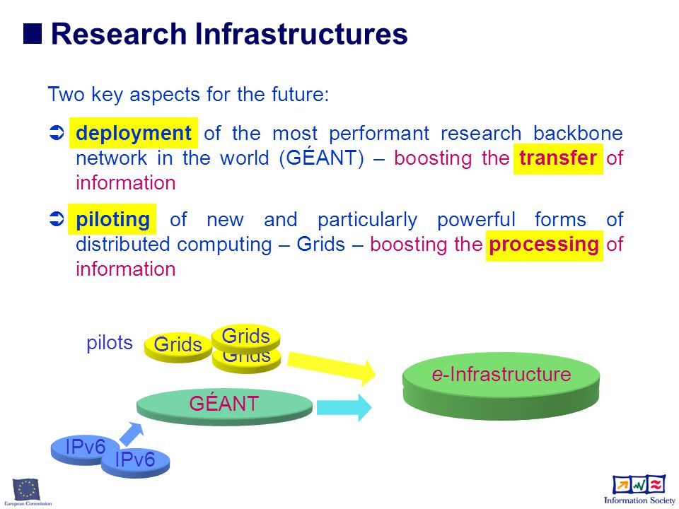  DG INFSO has established an ambitious plan to implement the objectives identified in FP6 for Grids.