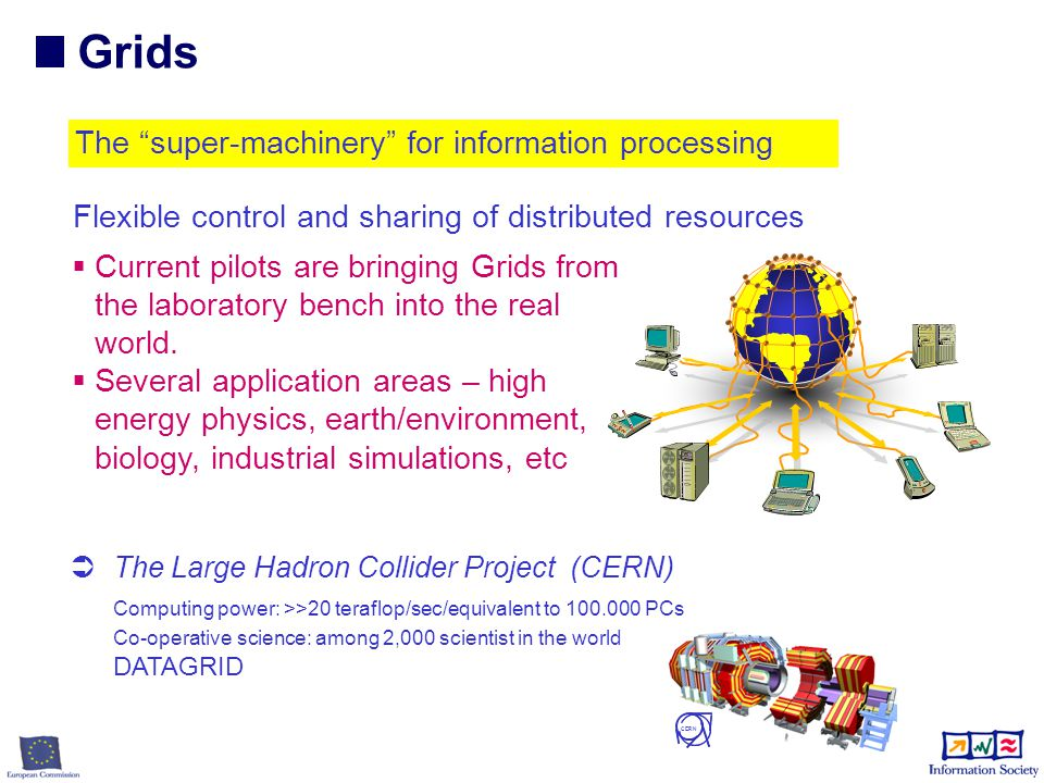 The super-machinery for information processing Computing power: >>20 teraflop/sec/equivalent to 100.000 PCs Co-operative science: among 2,000 scientist in the world CERN  The Large Hadron Collider Project (CERN) DATAGRID Flexible control and sharing of distributed resources  Current pilots are bringing Grids from the laboratory bench into the real world.