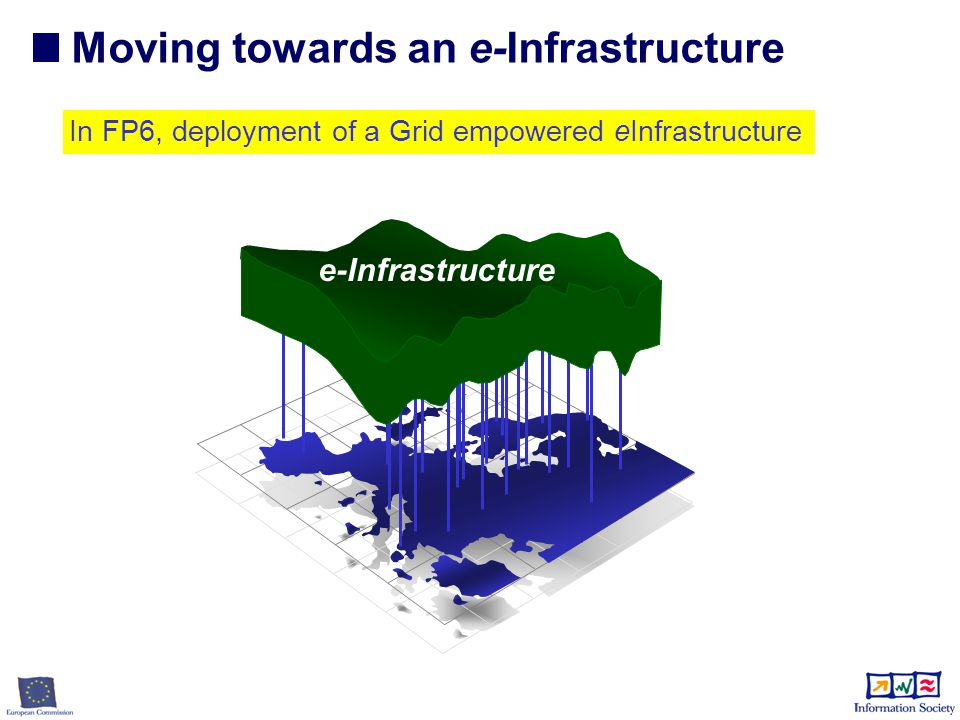Moving towards an e-Infrastructure e-Infrastructure In FP6, deployment of a Grid empowered eInfrastructure