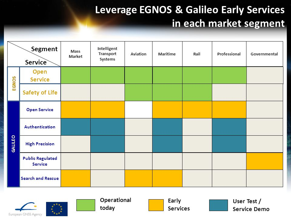 Leverage EGNOS & Galileo Early Services in each market segment Mass Market Intelligent Transport Systems AviationMaritimeRailProfessionalGovernmental