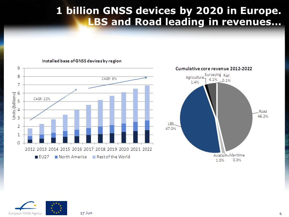 1 billion GNSS devices by 2020 in Europe. LBS and Road leading in revenues… 27 Jun4
