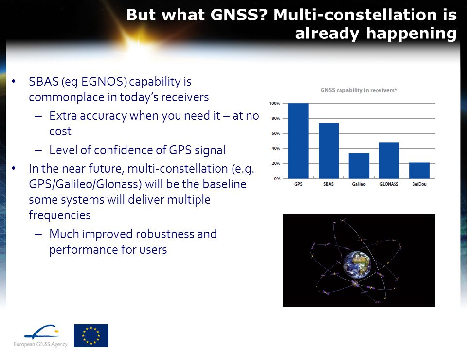 SBAS (eg EGNOS) capability is commonplace in today's receivers – Extra accuracy when you need it – at no cost – Level of confidence of GPS signal In t