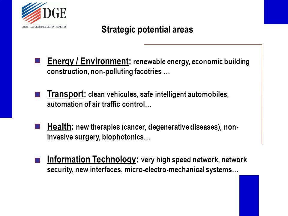 Energy / Environment: renewable energy, economic building construction, non-polluting facotries … Transport: clean vehicules, safe intelligent automob