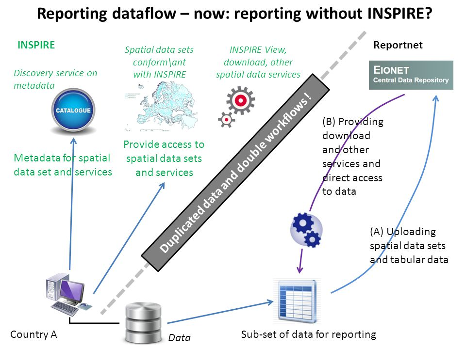 Reporting dataflow – now: reporting without INSPIRE.