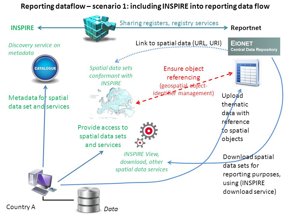 Reporting dataflow – scenario 1: including INSPIRE into reporting data flow Country A INSPIRE Provide access to spatial data sets and services Reportnet Ensure object referencing (geospatial object- identifier management) INSPIRE View, download, other spatial data services Discovery service on metadata Spatial data sets conformant with INSPIRE Data Link to spatial data (URL, URI) Sharing registers, registry services Upload thematic data with reference to spatial objects Metadata for spatial data set and services Download spatial data sets for reporting purposes, using (INSPIRE download service)