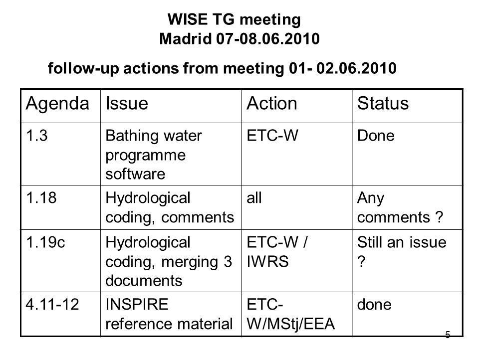 5 WISE TG meeting Madrid 07-08.06.2010 follow-up actions from meeting 01- 02.06.2010 AgendaIssueActionStatus 1.3Bathing water programme software ETC-W