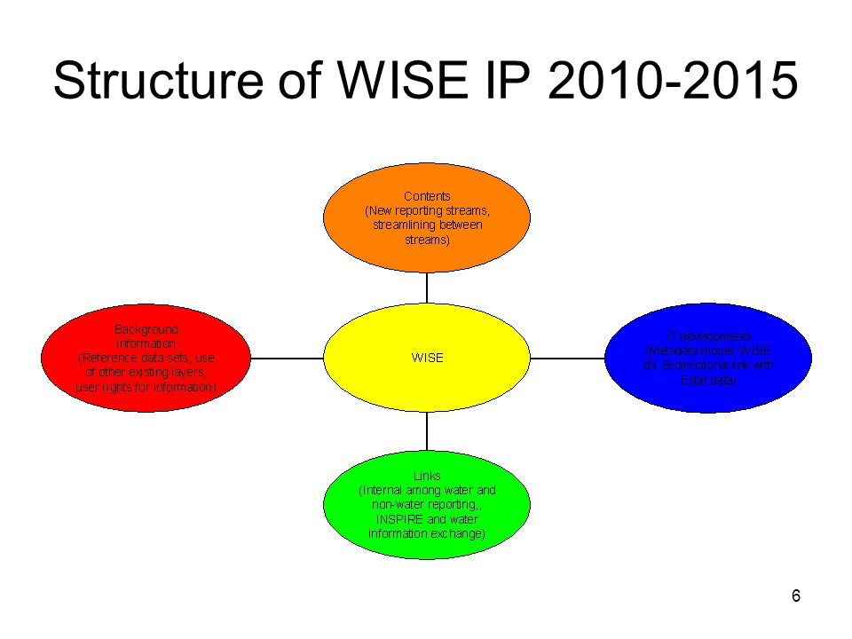 6 Structure of WISE IP 2010-2015