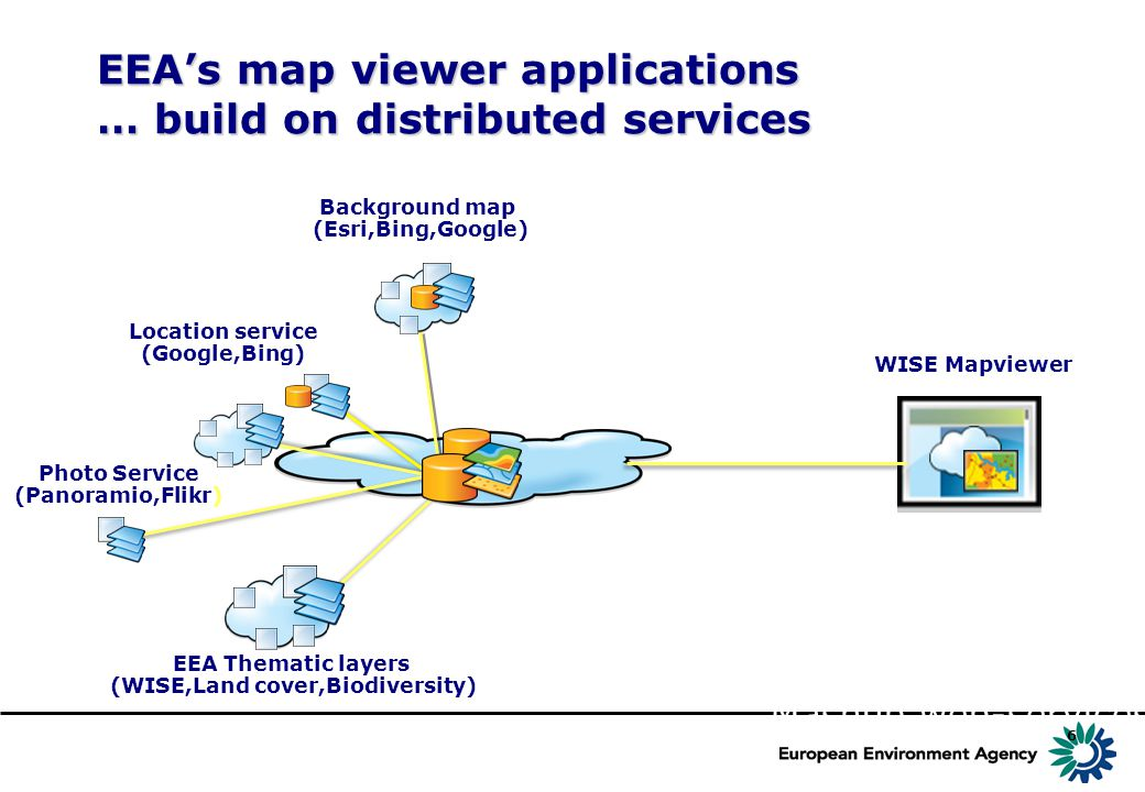 6 EEA's map viewer applications … build on distributed services Background map (Esri,Bing,Google) EEA Thematic layers (WISE,Land cover,Biodiversity) Location service (Google,Bing) Photo Service (Panoramio,Flikr) WISE Mapviewer Mashup web-services