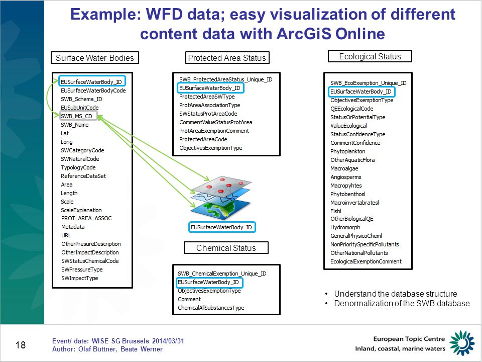 18 Example: WFD data; easy visualization of different content data with ArcGiS Online Surface Water Bodies Ecological Status Protected Area Status Chemical Status Understand the database structure Denormalization of the SWB database Event/ date: WISE SG Brussels 2014/03/31 Author: Olaf Büttner, Beate Werner