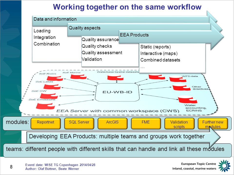 9 Improved system architecture: common workspace Advantages of a common workspace Step forward to a common data structure for information pertaining to all water directives Enabling cross-cutting assessments of climate change, land use, and biodiversity Cross-assessments of the UWWTD, Nitrates directive and the BaWa directive Streamlining SoE and WFD data Providing the same data for all WISE products: maps, datasets, graphs Update of data is immediately available for all products Event/ date: WISE SG Brussels 2014/03/31 Author: Olaf Büttner, Beate Werner