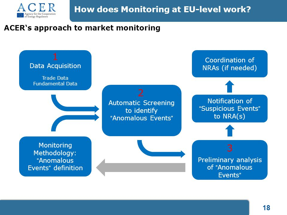 """18 How does Monitoring at EU-level work? Data Acquisition Trade Data Fundamental Data Preliminary analysis of """"Anomalous Events"""" Notification of """"Susp"""