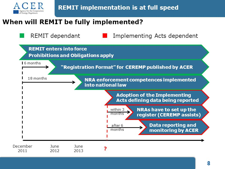 9 ACER Remit team engagement with NRAs, industry experts and stakeholders ACER's Operational Departments Gas Department Market Monitoring Department (REMIT) Market Integrity and Transparency Working Group (NRAs) WMS Expert Group (Industry Experts) Market Monitoring Governance Task Force (NRAs) MMG Expert Group (Industry Experts) IT Expert Group (Industry Experts) Electricity Department ACER's REMIT Working Group, Task Forces and Expert Groups Further engagement through Workshops, Roundtables and Pilot Project for REMIT implementation Wholesale Market Surveillance Task Force (NRAs) Information Technology (IT) Task Force (NRAs)