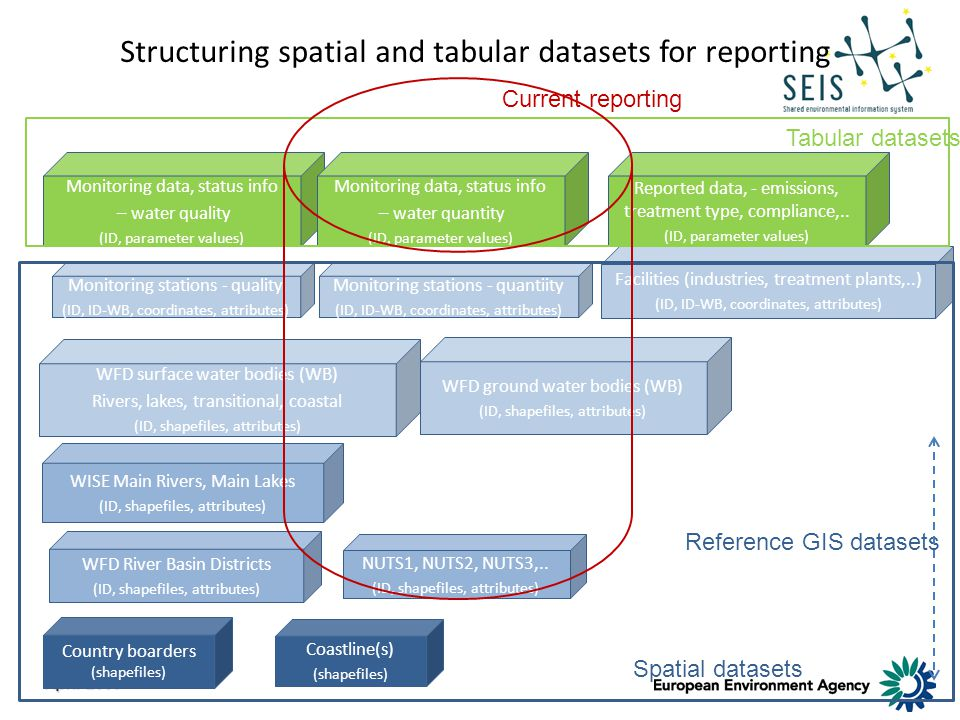 April 2009 Structuring spatial and tabular datasets for reporting Country boarders (shapefiles) WFD River Basin Districts (ID, shapefiles, attributes) WISE Main Rivers, Main Lakes (ID, shapefiles, attributes) Reported data, - emissions, treatment type, compliance,..