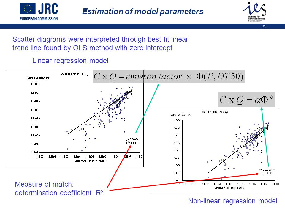 20 Estimation of model parameters Scatter diagrams were interpreted through best-fit linear trend line found by OLS method with zero intercept Linear regression model Measure of match: determination coefficient R 2 Non-linear regression model