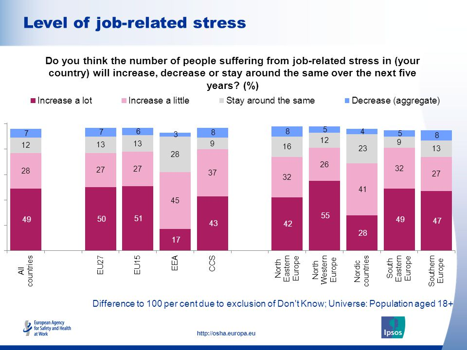 11 http://osha.europa.eu Difference to 100 per cent due to exclusion of Don t Know; Universe: Population aged 18+ Level of job-related stress Do you think the number of people suffering from job-related stress in (your country) will increase, decrease or stay around the same over the next five years.