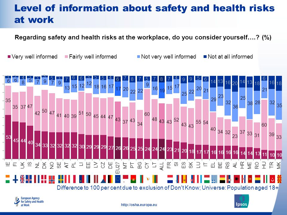 16 http://osha.europa.eu Difference to 100 per cent due to exclusion of Don t Know; Universe: Population aged 18+ Level of information about safety and health risks at work Regarding safety and health risks at the workplace, do you consider yourself…..