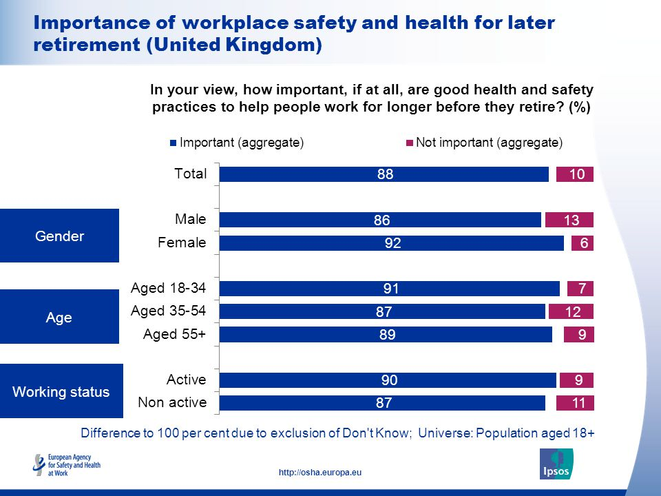 20 http://osha.europa.eu Difference to 100 per cent due to exclusion of Don t Know; Universe: Population aged 18+ Gender Age Working status In your view, how important, if at all, are good health and safety practices to help people work for longer before they retire.