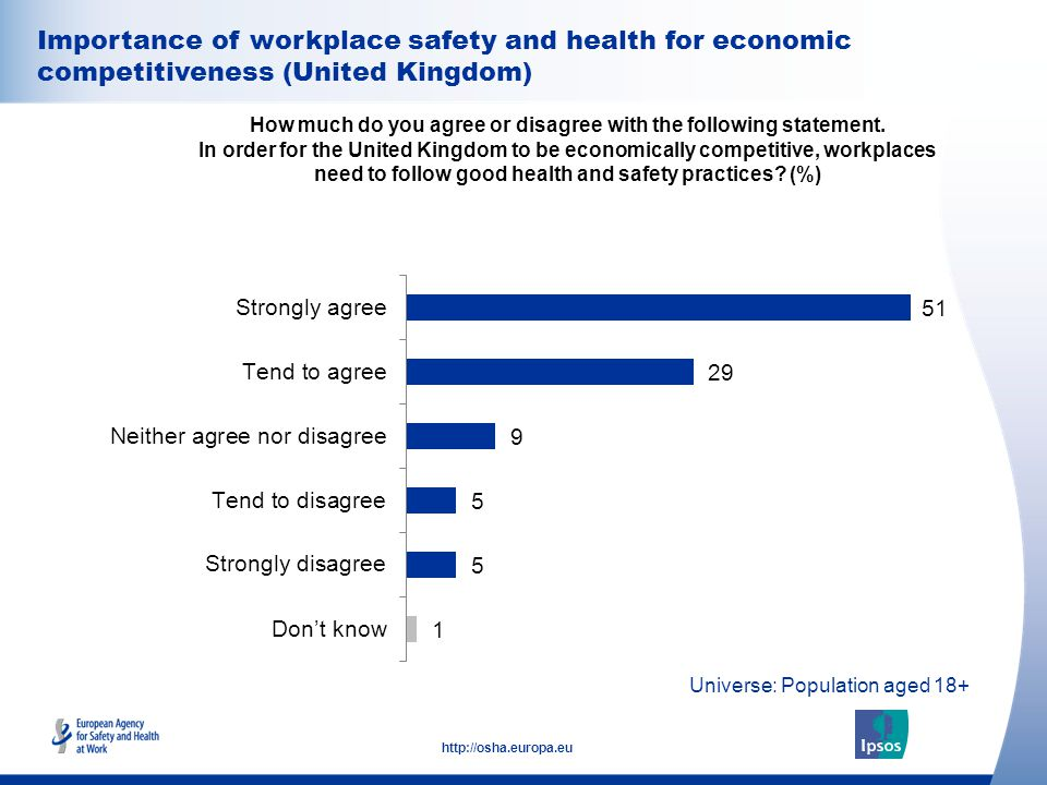 31 http://osha.europa.eu Universe: Population aged 18+ Importance of workplace safety and health for economic competitiveness (United Kingdom) How much do you agree or disagree with the following statement.