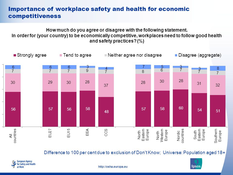 35 http://osha.europa.eu Difference to 100 per cent due to exclusion of Don t Know; Universe: Population aged 18+ Importance of workplace safety and health for economic competitiveness How much do you agree or disagree with the following statement.