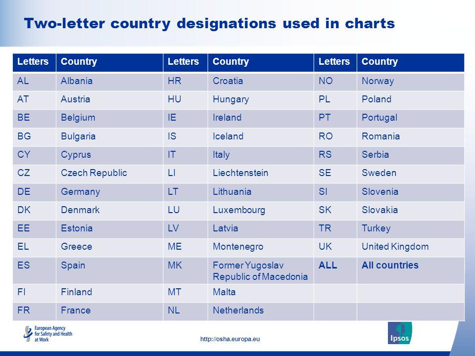4 http://osha.europa.eu Click to add text here Two-letter country designations used in charts Note: insert graphs, tables, images here LettersCountryLettersCountryLettersCountry ALAlbaniaHRCroatiaNONorway ATAustriaHUHungaryPLPoland BEBelgiumIEIrelandPTPortugal BGBulgariaISIcelandRORomania CYCyprusITItalyRSSerbia CZCzech RepublicLILiechtensteinSESweden DEGermanyLTLithuaniaSISlovenia DKDenmarkLULuxembourgSKSlovakia EEEstoniaLVLatviaTRTurkey ELGreeceMEMontenegroUKUnited Kingdom ESSpainMKFormer Yugoslav Republic of Macedonia ALLAll countries FIFinlandMTMalta FRFranceNLNetherlands