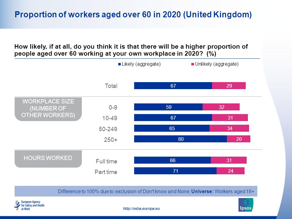 11 http://osha.europa.eu Proportion of workers aged over 60 in 2020 (United Kingdom) How likely, if at all, do you think it is that there will be a hi