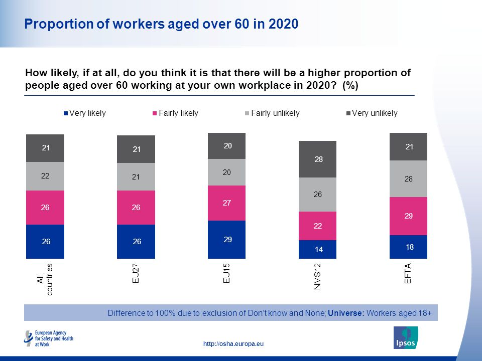 13 http://osha.europa.eu Proportion of workers aged over 60 in 2020 How likely, if at all, do you think it is that there will be a higher proportion o