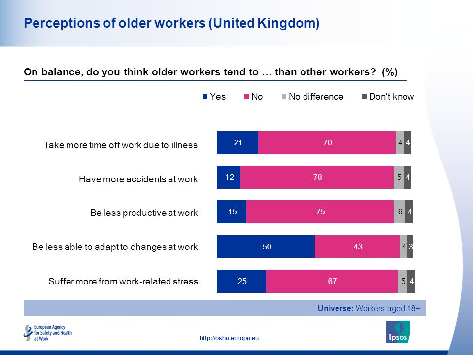 15 http://osha.europa.eu Perceptions of older workers (United Kingdom) Take more time off work due to illness Have more accidents at work Be less prod