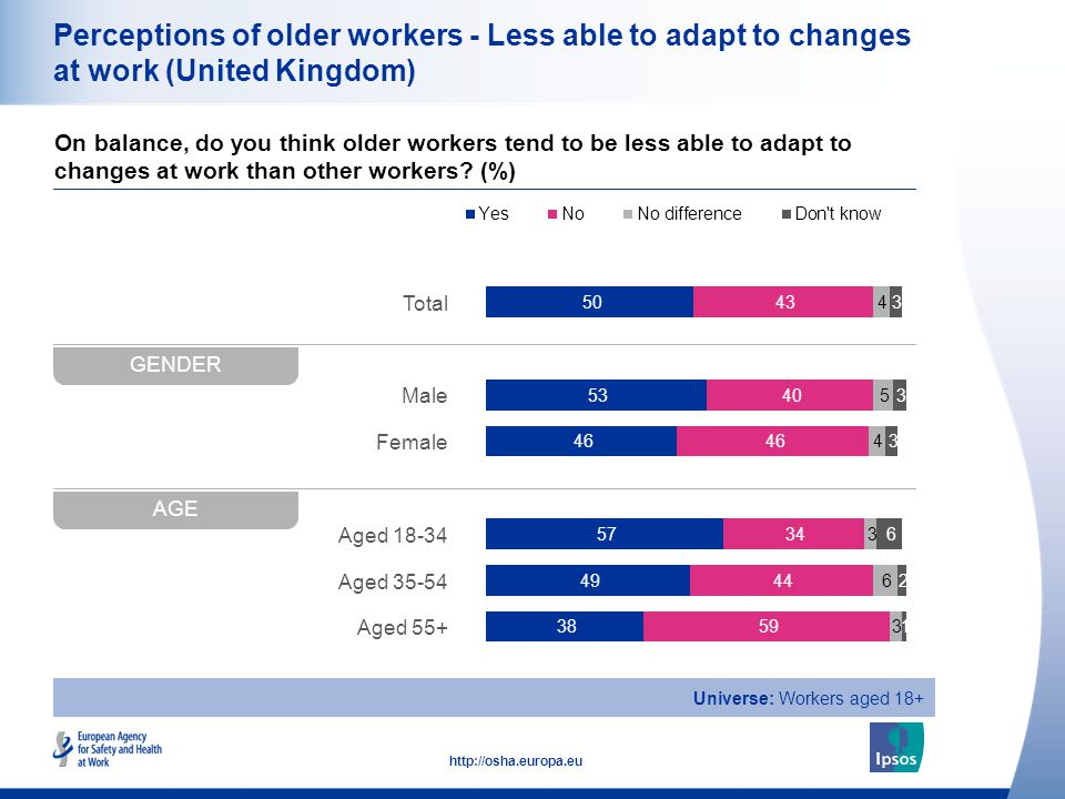 16 http://osha.europa.eu Total Male Female Aged 18-34 Aged 35-54 Aged 55+ Perceptions of older workers - Less able to adapt to changes at work (United Kingdom) On balance, do you think older workers tend to be less able to adapt to changes at work than other workers.