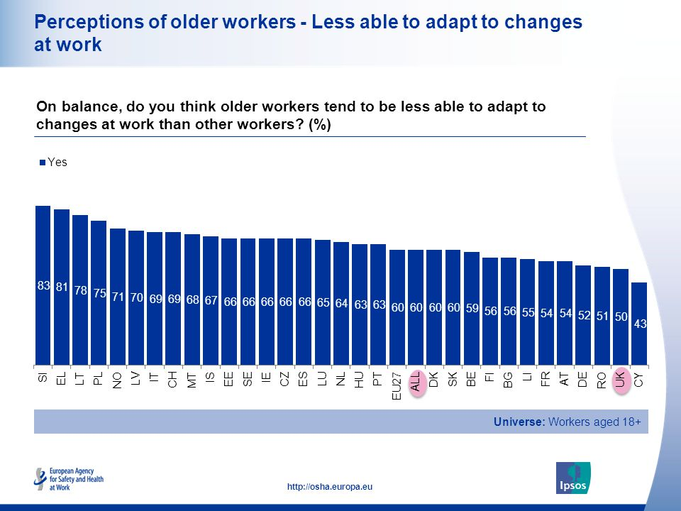 18 http://osha.europa.eu Perceptions of older workers - Less able to adapt to changes at work On balance, do you think older workers tend to be less able to adapt to changes at work than other workers.