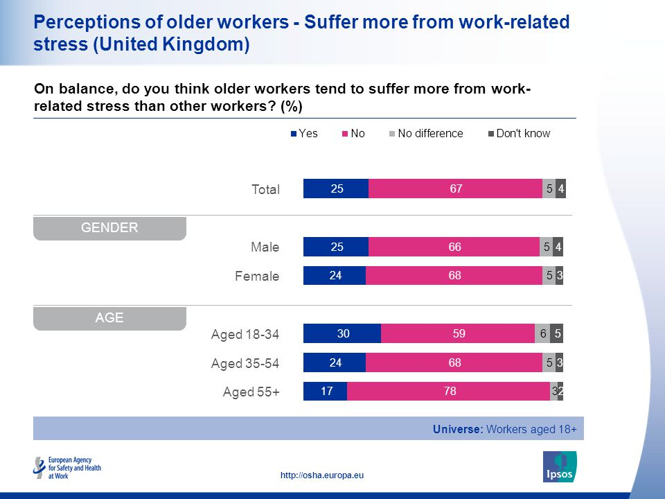 20 http://osha.europa.eu Total Male Female Aged 18-34 Aged 35-54 Aged 55+ Perceptions of older workers - Suffer more from work-related stress (United