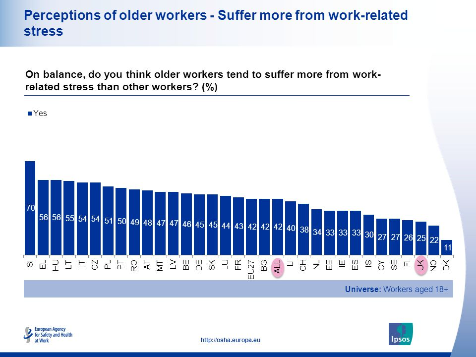 22 http://osha.europa.eu Perceptions of older workers - Suffer more from work-related stress On balance, do you think older workers tend to suffer more from work- related stress than other workers.