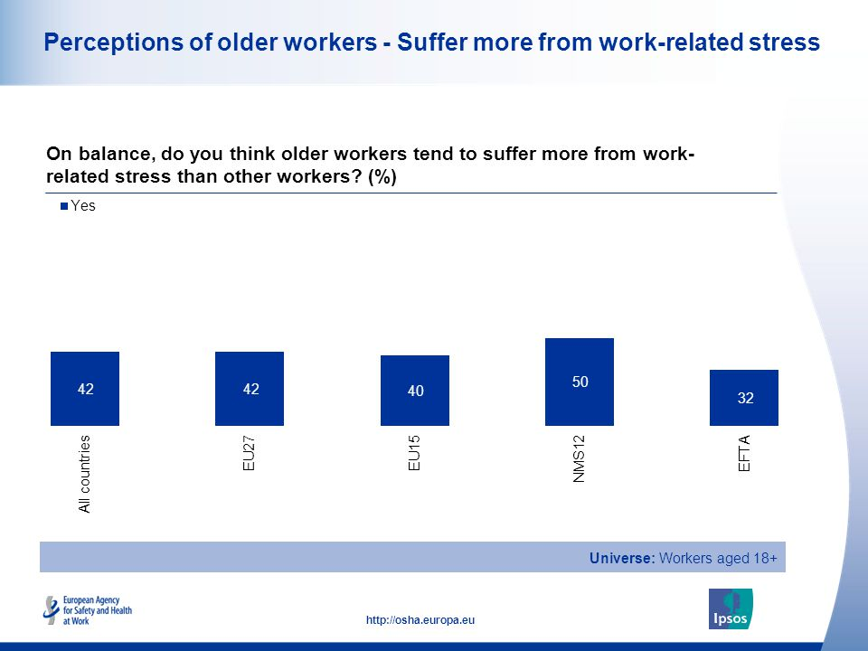 23 http://osha.europa.eu Perceptions of older workers - Suffer more from work-related stress On balance, do you think older workers tend to suffer mor