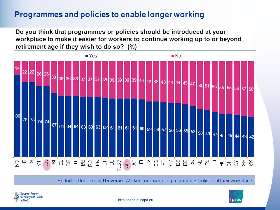 30 http://osha.europa.eu Programmes and policies to enable longer working Do you think that programmes or policies should be introduced at your workpl
