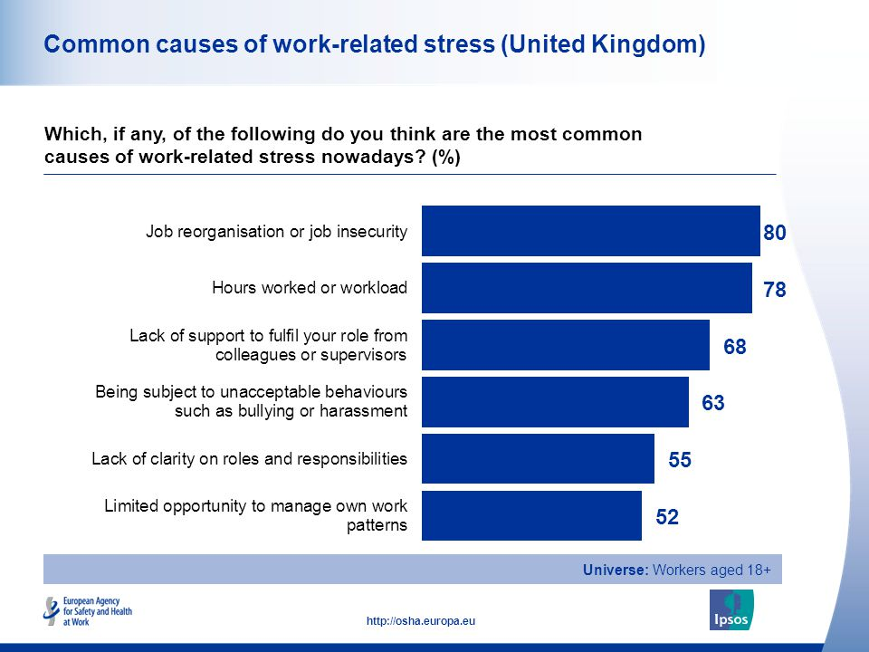33 http://osha.europa.eu Common causes of work-related stress (United Kingdom) Which, if any, of the following do you think are the most common causes of work-related stress nowadays.