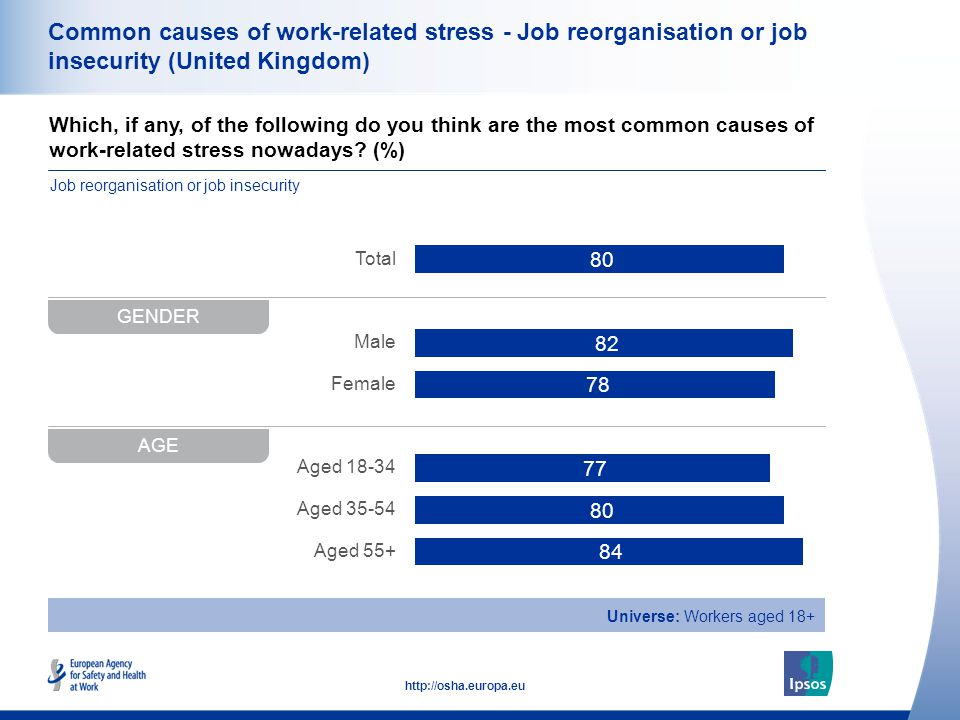 34 http://osha.europa.eu Which, if any, of the following do you think are the most common causes of work-related stress nowadays.