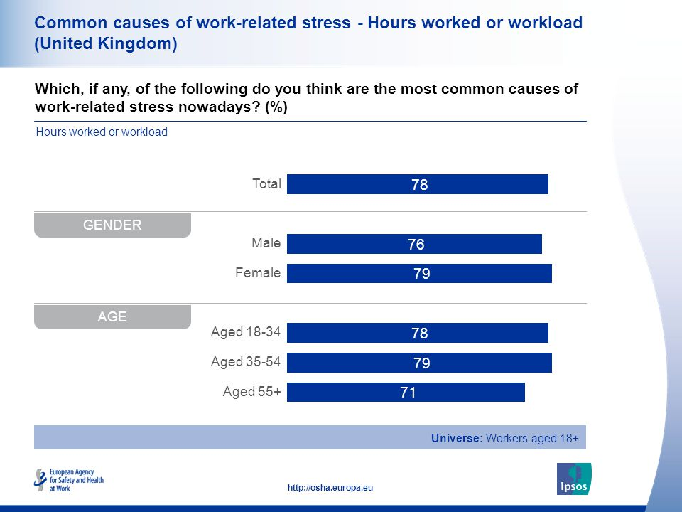 36 http://osha.europa.eu Which, if any, of the following do you think are the most common causes of work-related stress nowadays.