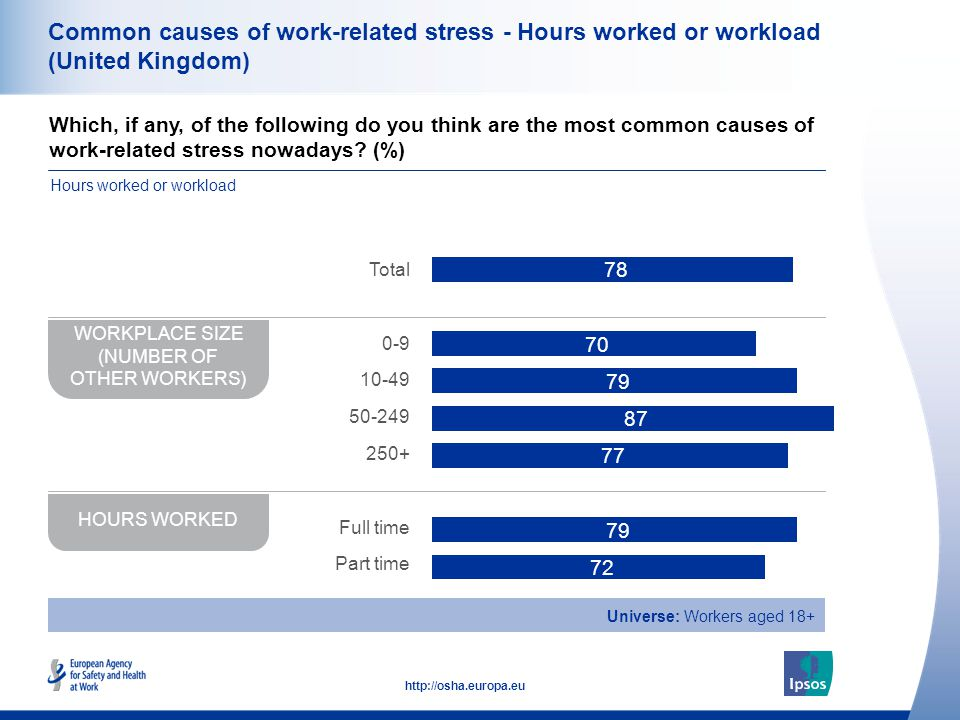 37 http://osha.europa.eu Common causes of work-related stress - Hours worked or workload (United Kingdom) Which, if any, of the following do you think
