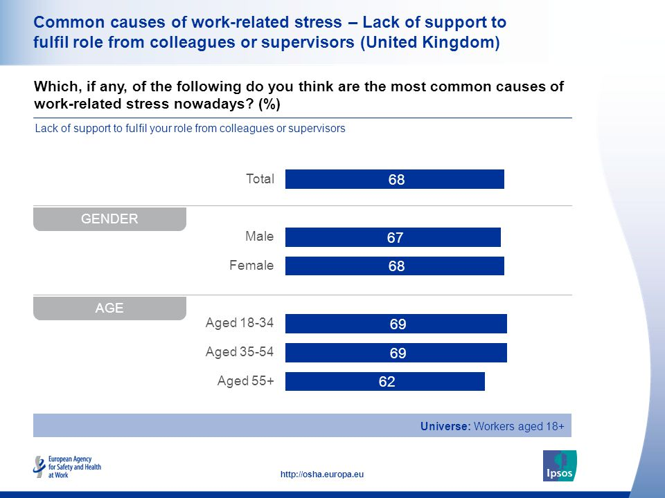 38 http://osha.europa.eu Which, if any, of the following do you think are the most common causes of work-related stress nowadays.