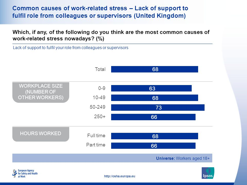 39 http://osha.europa.eu Common causes of work-related stress – Lack of support to fulfil role from colleagues or supervisors (United Kingdom) Which, if any, of the following do you think are the most common causes of work-related stress nowadays.