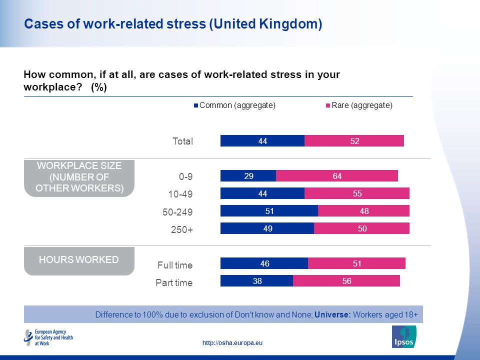 43 http://osha.europa.eu Cases of work-related stress (United Kingdom) How common, if at all, are cases of work-related stress in your workplace? (%)