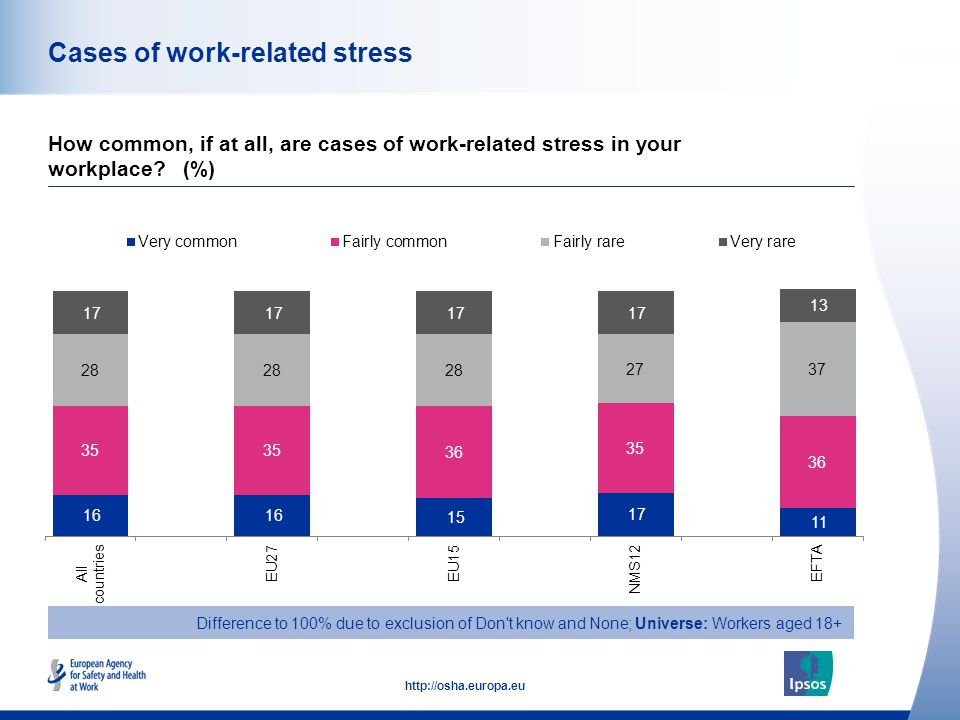 45 http://osha.europa.eu Cases of work-related stress How common, if at all, are cases of work-related stress in your workplace.