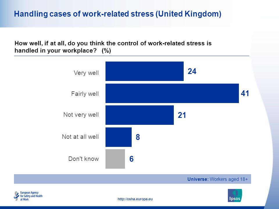 47 http://osha.europa.eu Universe: Workers aged 18+ Handling cases of work-related stress (United Kingdom) Very well Fairly well Not very well Not at all well Don t know How well, if at all, do you think the control of work-related stress is handled in your workplace.